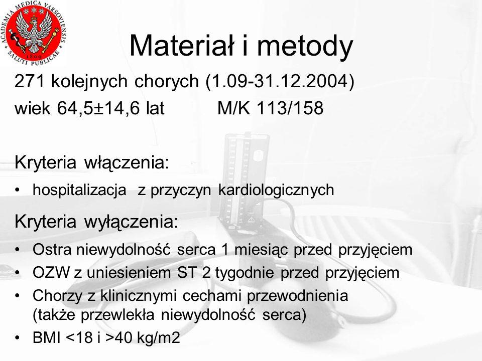 Materiał i metody 271 kolejnych chorych (1.09-31.12.2004) wiek 64,5±14,6 lat M/K 113/158 Kryteria włączenia: hospitalizacja z przyczyn kardiologicznyc