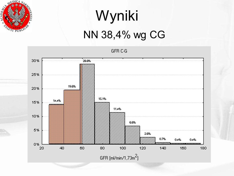 Wyniki NN 38,4% wg CG