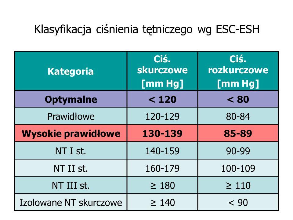Klasyfikacja ciśnienia tętniczego wg ESC-ESH Kategoria Ciś. skurczowe [mm Hg] Ciś. rozkurczowe [mm Hg] Optymalne< 120< 80 Prawidłowe120-12980-84 Wysok
