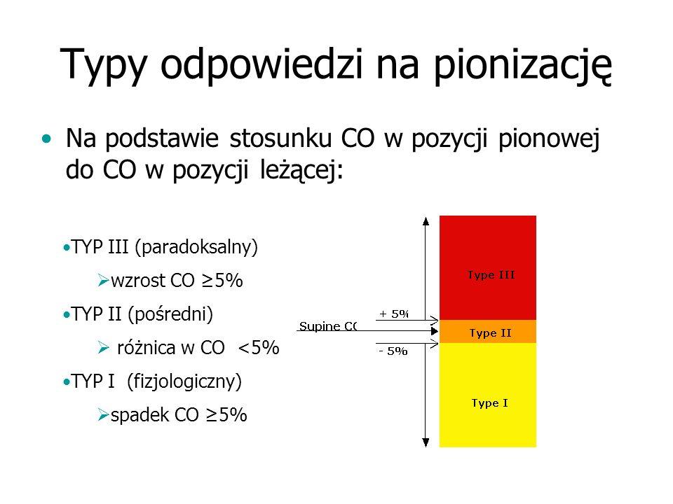 Typy odpowiedzi na pionizację Na podstawie stosunku CO w pozycji pionowej do CO w pozycji leżącej: TYP III (paradoksalny) wzrost CO 5% TYP II (pośredn