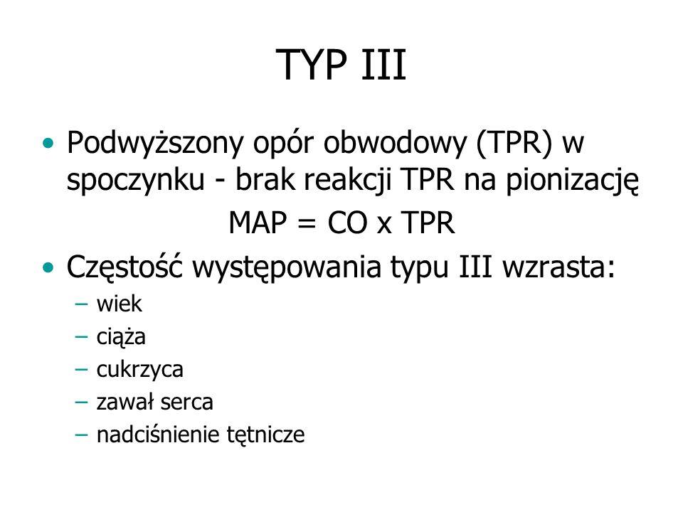 TYP III Podwyższony opór obwodowy (TPR) w spoczynku - brak reakcji TPR na pionizację MAP = CO x TPR Częstość występowania typu III wzrasta: –wiek –cią