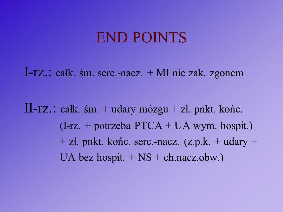 END POINTS I-rz.: całk. śm. serc.-nacz. + MI nie zak. zgonem II-rz.: całk. śm. + udary mózgu + zł. pnkt. końc. (I-rz. + potrzeba PTCA + UA wym. hospit