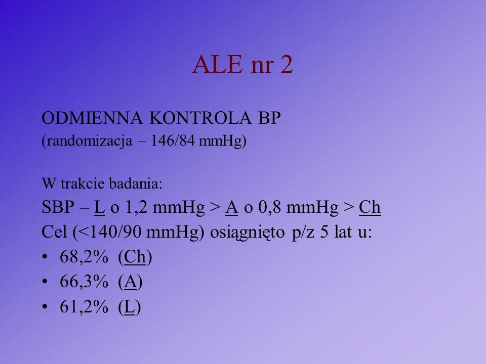 ALE nr 2 ODMIENNA KONTROLA BP (randomizacja – 146/84 mmHg) W trakcie badania: SBP – L o 1,2 mmHg > A o 0,8 mmHg > Ch Cel (<140/90 mmHg) osiągnięto p/z