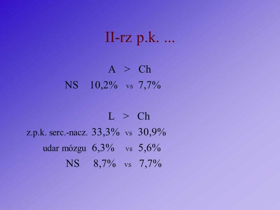 II-rz p.k.... A > Ch NS 10,2% vs 7,7% L > Ch z.p.k. serc.-nacz. 33,3% vs 30,9% udar mózgu 6,3% vs 5,6% NS 8,7% vs 7,7%