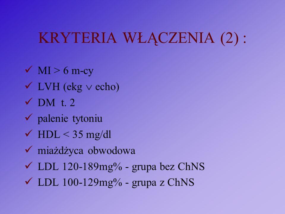 KRYTERIA WŁĄCZENIA (2) : MI > 6 m-cy LVH (ekg echo) DM t. 2 palenie tytoniu HDL < 35 mg/dl miażdżyca obwodowa LDL 120-189mg% - grupa bez ChNS LDL 100-