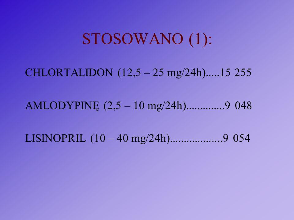 STOSOWANO (1): CHLORTALIDON (12,5 – 25 mg/24h).....15 255 AMLODYPINĘ (2,5 – 10 mg/24h)..............9 048 LISINOPRIL (10 – 40 mg/24h).................