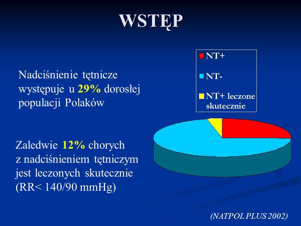 Nadciśnienie tętnicze występuje u 29% dorosłej populacji Polaków Zaledwie 12% chorych z nadciśnieniem tętniczym jest leczonych skutecznie (RR< 140/90