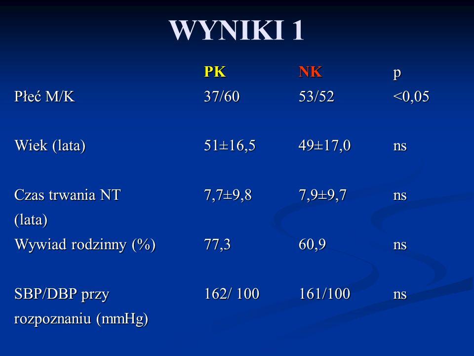 WYNIKI 1 PK NK p Płeć M/K 37/60 53/52<0,05 Wiek (lata) 51±16,5 49±17,0ns Czas trwania NT 7,7±9,8 7,9±9,7ns (lata) Wywiad rodzinny (%) 77,3 60,9ns SBP/