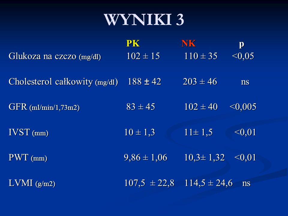 PK NKp PK NKp Glukoza na czczo (mg/dl) 102 ± 15 110 ± 35 <0,05 Cholesterol całkowity (mg/dl ) 188 ± 42 203 ± 46 ns GFR (ml/min/1,73m2) 83 ± 45 102 ± 4