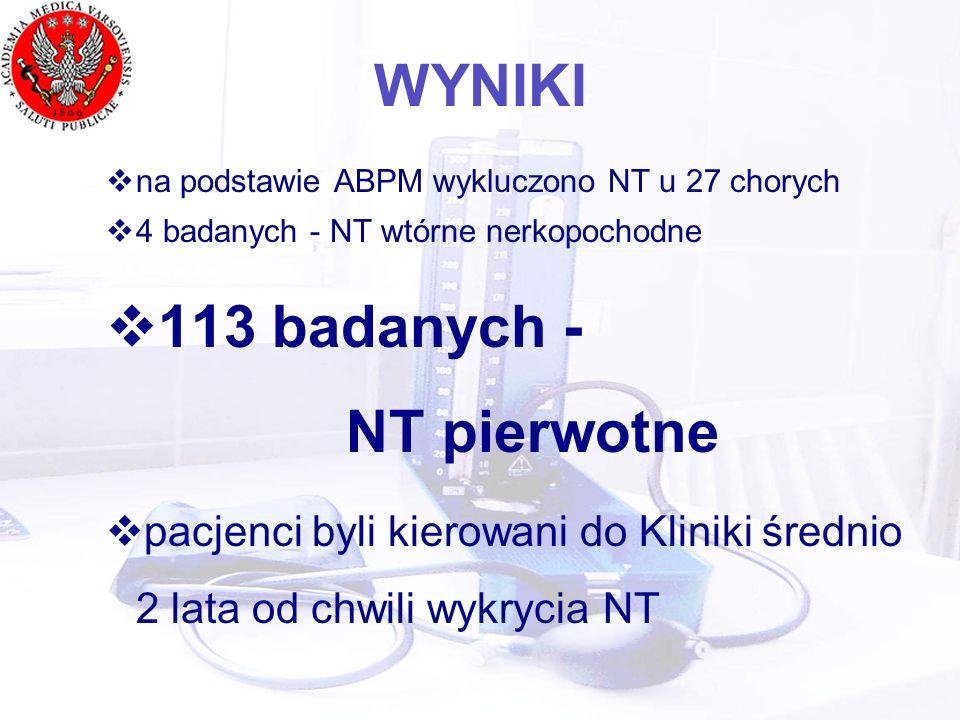 WYNIKI na podstawie ABPM wykluczono NT u 27 chorych 4 badanych - NT wtórne nerkopochodne 113 badanych - NT pierwotne pacjenci byli kierowani do Kliniki średnio 2 lata od chwili wykrycia NT
