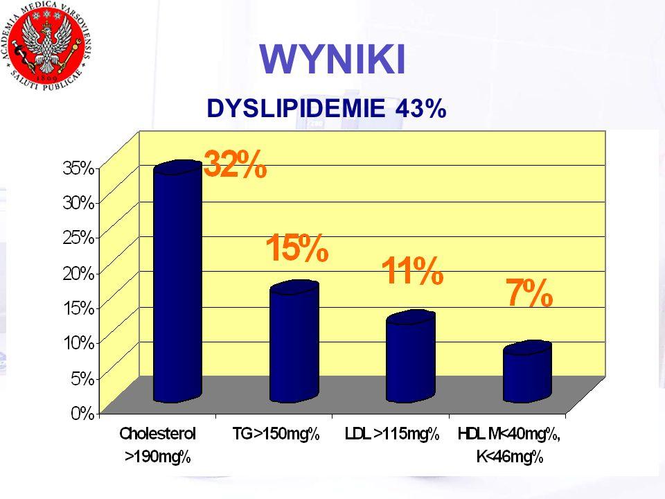 WYNIKI DYSLIPIDEMIE 43%