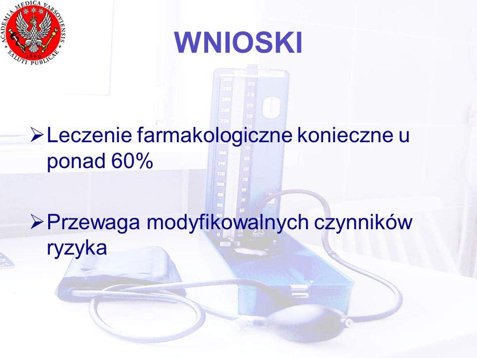 WNIOSKI Leczenie farmakologiczne konieczne u ponad 60% Przewaga modyfikowalnych czynników ryzyka