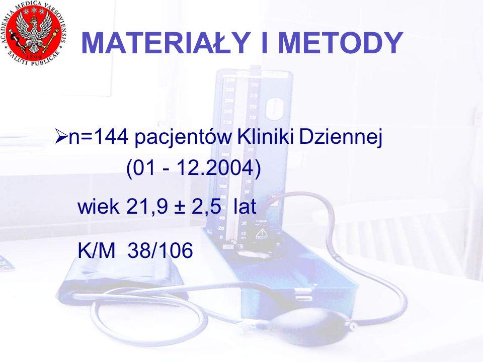 MATERIAŁY I METODY n=144 pacjentów Kliniki Dziennej (01 - 12.2004) wiek 21,9 ± 2,5 lat K/M 38/106