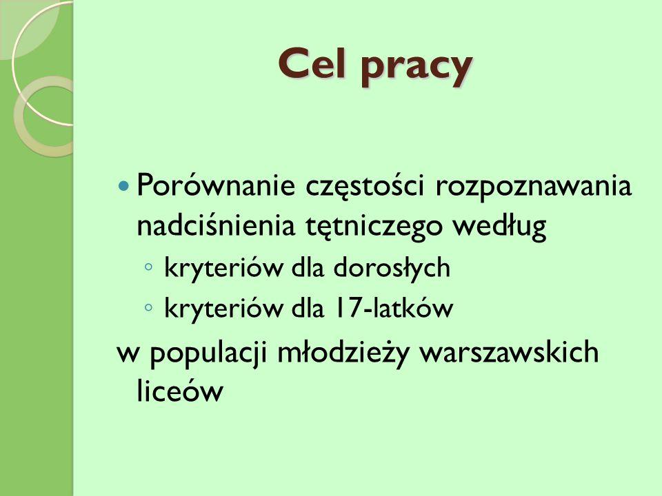Cel pracy Porównanie częstości rozpoznawania nadciśnienia tętniczego według kryteriów dla dorosłych kryteriów dla 17-latków w populacji młodzieży warszawskich liceów