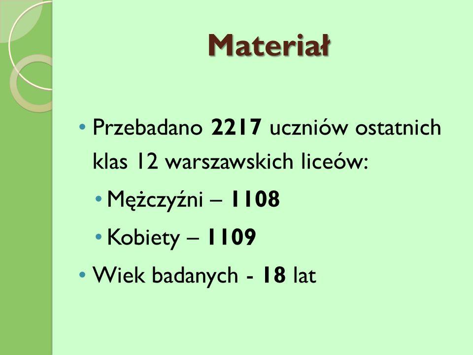 Materiał Przebadano 2217 uczniów ostatnich klas 12 warszawskich liceów: Mężczyźni – 1108 Kobiety – 1109 Wiek badanych - 18 lat