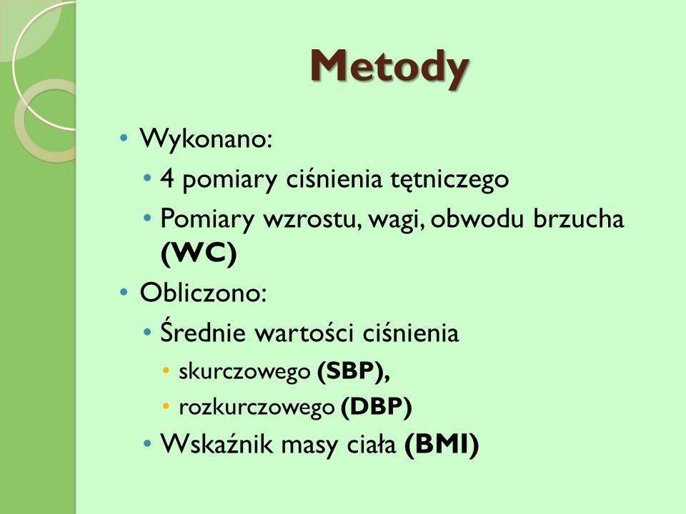Metody Wykonano: 4 pomiary ciśnienia tętniczego Pomiary wzrostu, wagi, obwodu brzucha (WC) Obliczono: Średnie wartości ciśnienia skurczowego (SBP), rozkurczowego (DBP) Wskaźnik masy ciała (BMI)