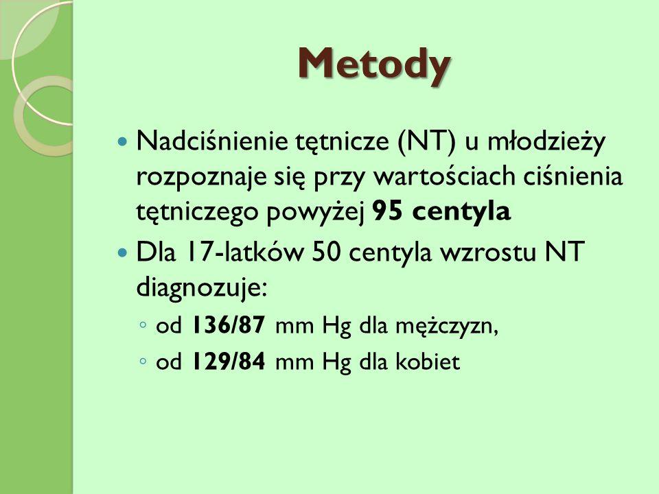 Nadciśnienie tętnicze (NT) u młodzieży rozpoznaje się przy wartościach ciśnienia tętniczego powyżej 95 centyla Dla 17-latków 50 centyla wzrostu NT diagnozuje: od 136/87 mm Hg dla mężczyzn, od 129/84 mm Hg dla kobiet Metody