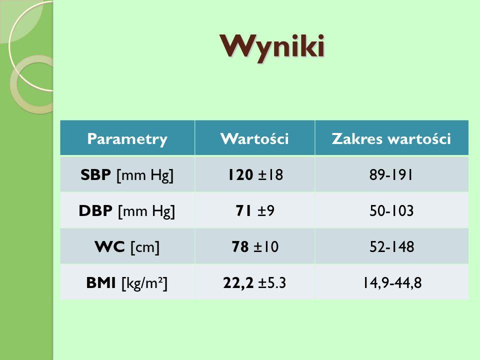 Wyniki ParametryWartościZakres wartości SBP [mm Hg]120 ±1889-191 DBP [mm Hg]71 ±950-103 WC [cm]78 ±1052-148 BMI [kg/m²]22,2 ±5.314,9-44,8