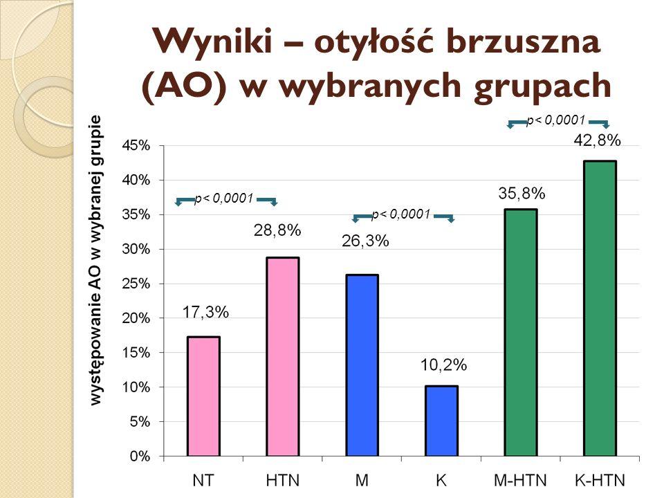 Wyniki – otyłość brzuszna (AO) w wybranych grupach p< 0,0001