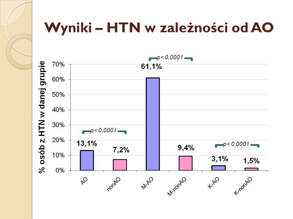 Wyniki – HTN w zależności od AO p< 0,0001