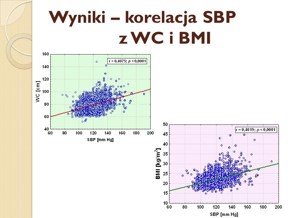 Wyniki – korelacja SBP z WC i BMI