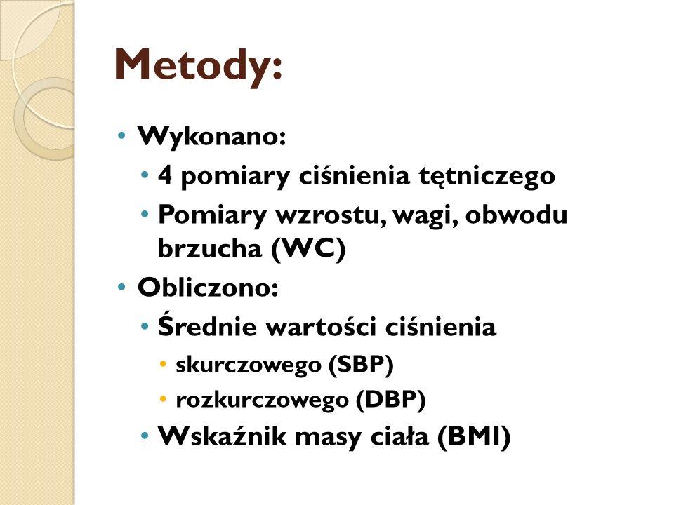 Metody: Wykonano: 4 pomiary ciśnienia tętniczego Pomiary wzrostu, wagi, obwodu brzucha (WC) Obliczono: Średnie wartości ciśnienia skurczowego (SBP) ro