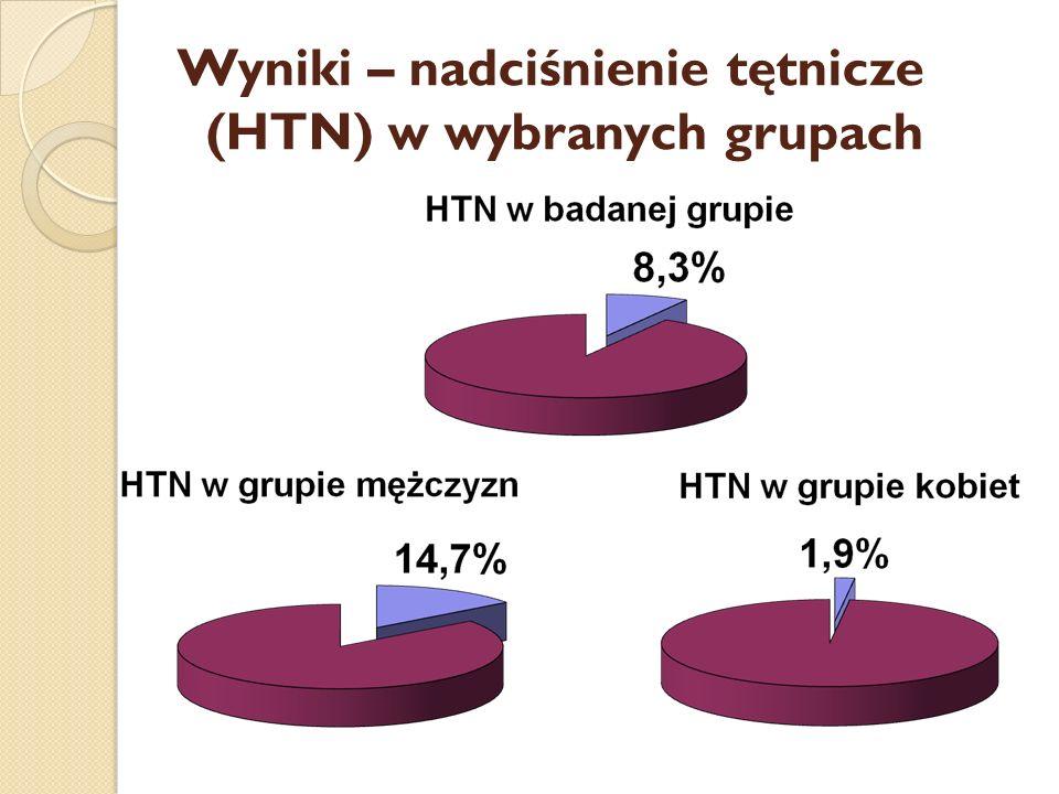 Wyniki – nadciśnienie tętnicze..(HTN) w wybranych grupach