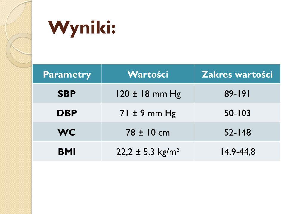 Wyniki: ParametryWartościZakres wartości SBP120 ± 18 mm Hg89-191 DBP71 ± 9 mm Hg50-103 WC78 ± 10 cm52-148 BMI22,2 ± 5,3 kg/m²14,9-44,8