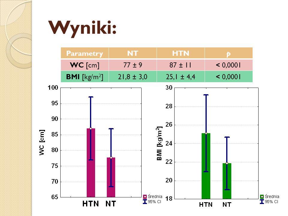 Wyniki: ParametryNTHTNp WC [cm]77 ± 987 ± 11< 0,0001 BMI [kg/m 2 ]21,8 ± 3,025,1 ± 4,4< 0,0001