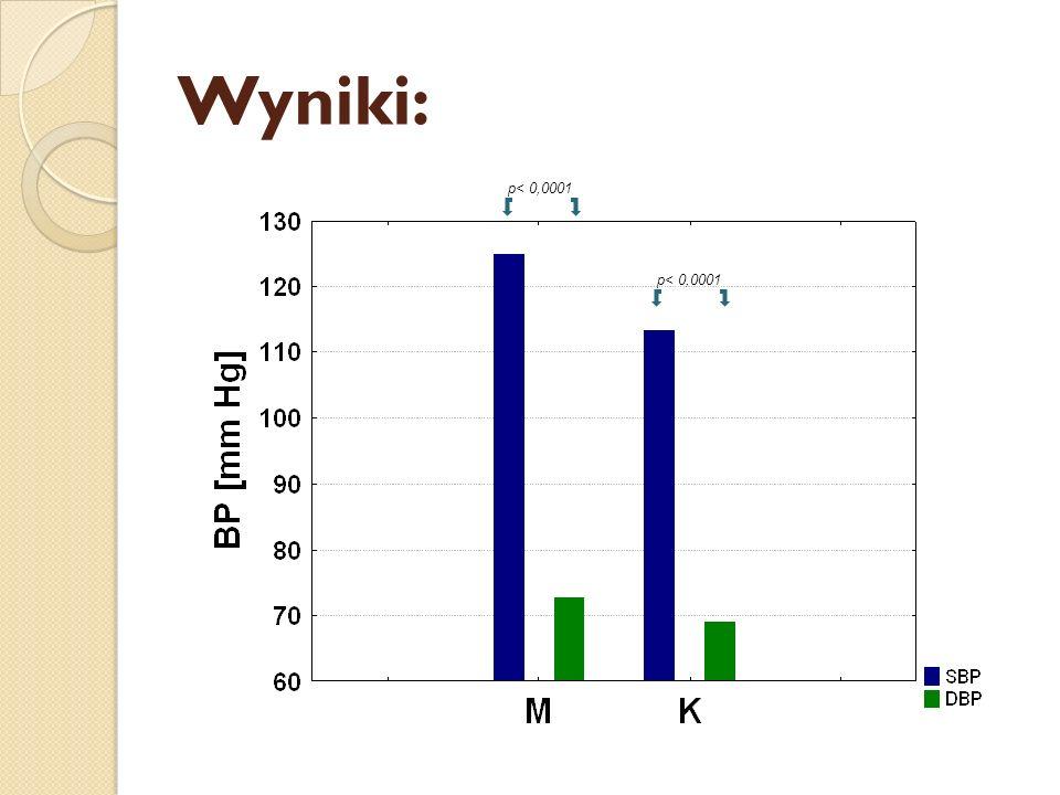 Wyniki: p< 0,0001