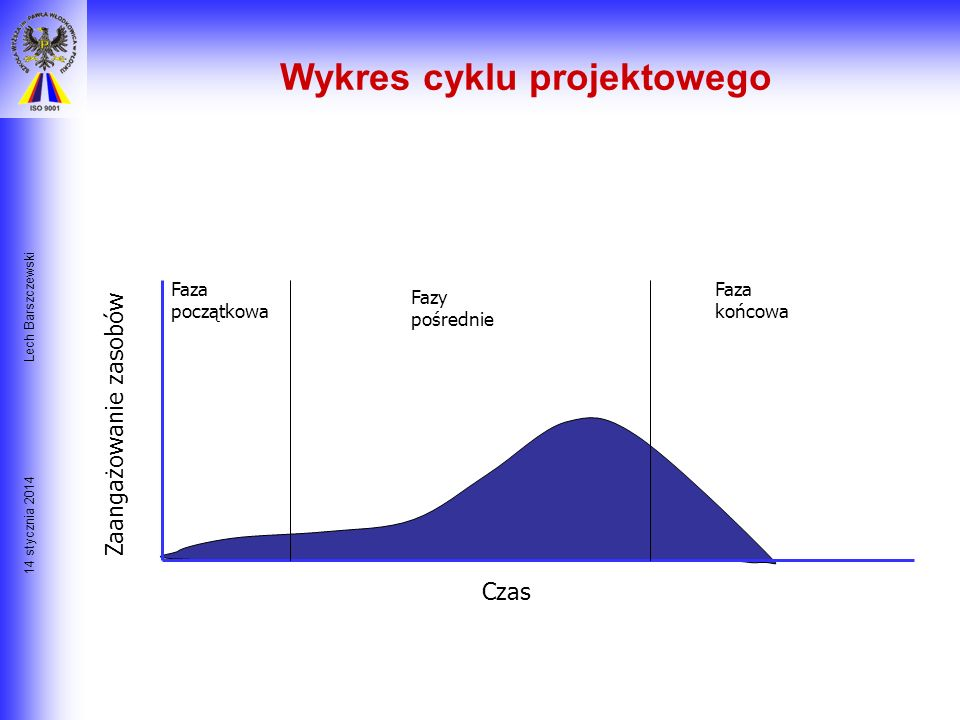 14 stycznia 2014 Lech Barszczewski - zaangażowanie środków i ludzi jest niskie na początku, rośnie stopniowo do maksymalnego w 2/3 cyklu, poczym gwałt
