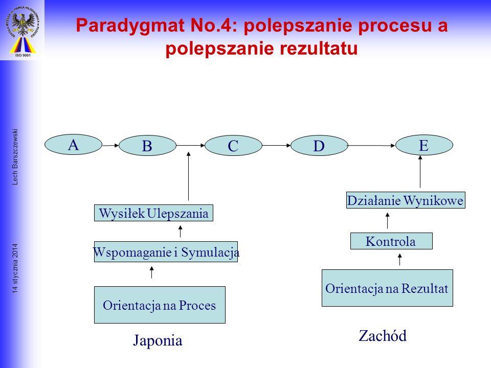 14 stycznia 2014 Lech Barszczewski Paradygmat No. 3: Czynnik Ludzki jest decydujący Zasady budowania poczucia Dumy Cel: wspólny cel, który pokazuje co
