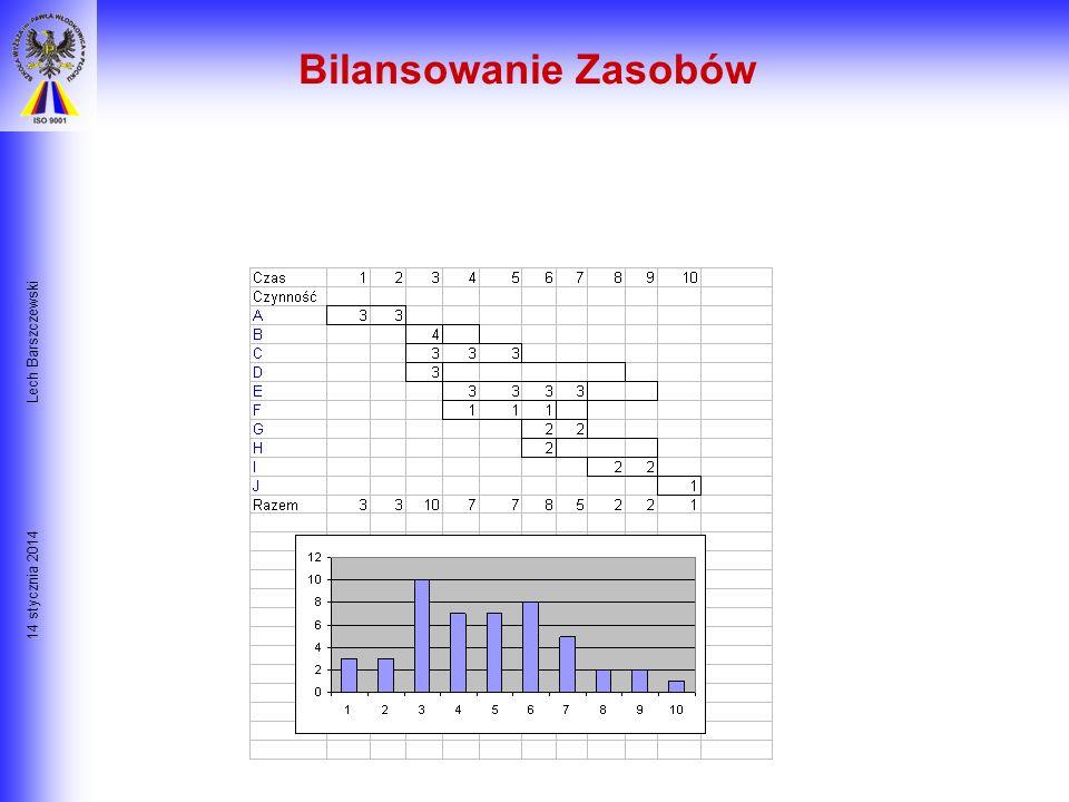 14 stycznia 2014 Lech Barszczewski Pytania, na które należy odpowiedzieć w czasie Planowania Zasobów: 1. Jaki jest rzeczywisty poziom trudności na pos