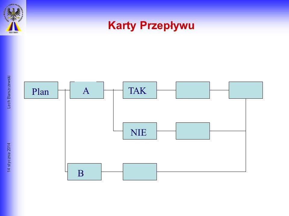 14 stycznia 2014 Lech Barszczewski Techniki Planowania 1. KARTY PRZEPŁYWU 2. GRAF GANTTA 3. PERT/ CPM