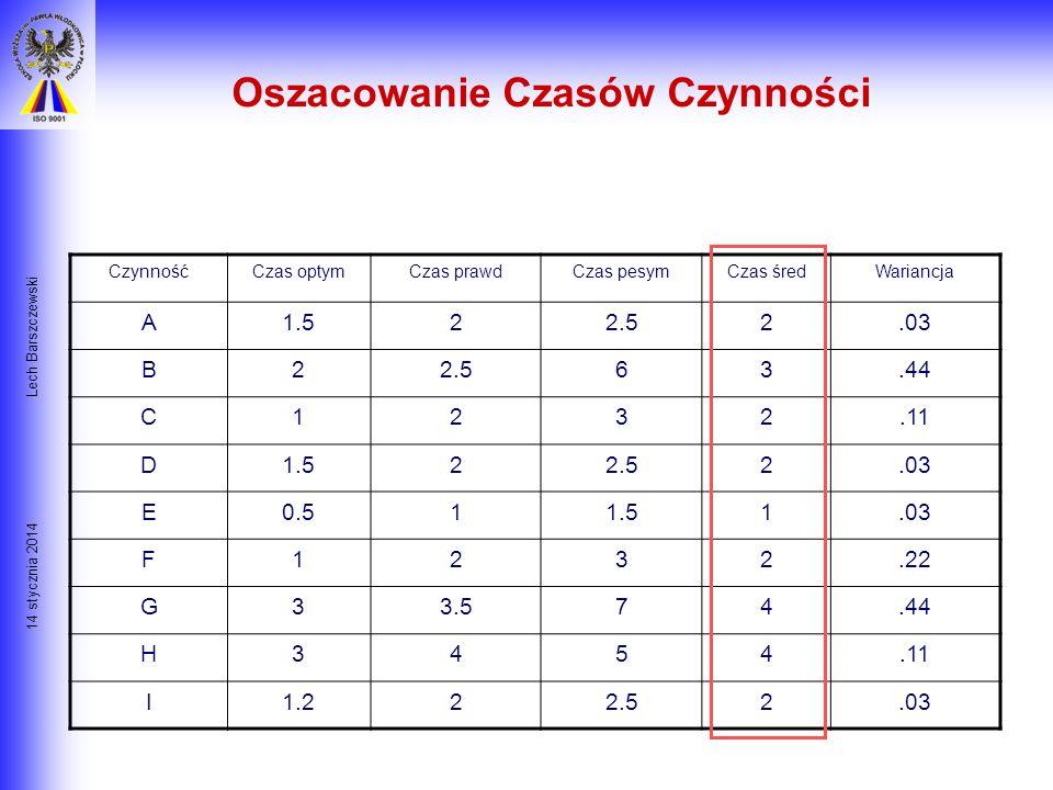 14 stycznia 2014 Lech Barszczewski Przewidywany czas czynności: t = (a+4m+b)/6 Wariancja 2 = ((b-a)/6) 2 Np. t A = (1,5 + 4*2 + 2,5)/6 = 2 2 A = ((2,5