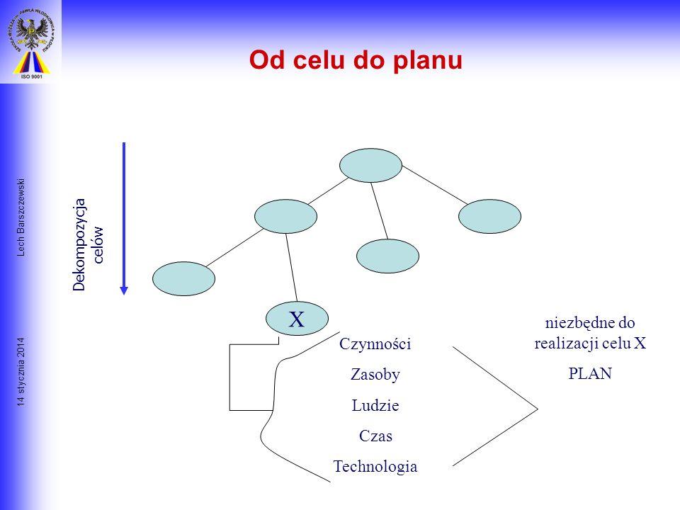 14 stycznia 2014 Lech Barszczewski Cel firmy Podstawowym warunkiem sukcesu Firmy jest: Jasno zdefiniowany oraz zrozumiały dla wszystkich cel nadrzędny