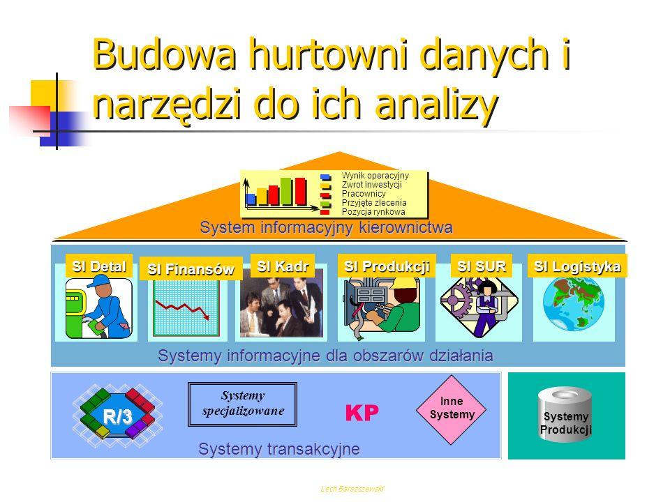 Lech Barszczewski Budowa hurtowni danych i narzędzi do ich analizy ZaopatrzenieProdukcja Sprzedaż hurtowa Sprzedaż detaliczna Konsument Hurtownia danych Prognozowanie Planowanie Harmonogramowanie Optymalizowanie Model Agregowanie / Filtracja / Synchronizacja Historia Aktualizacja ERP