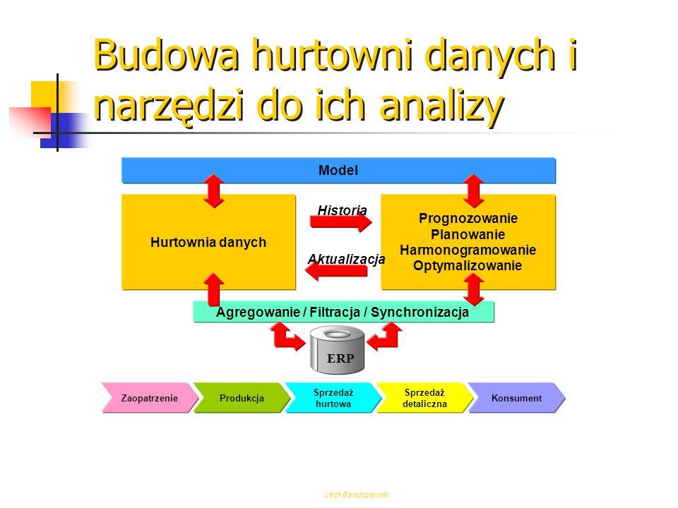 Lech Barszczewski Hurtownia danych Prognozowanie Planowanie Harmonogramowanie Optymalizowanie Model Agregowanie / Filtracja / Synchronizacja Historia Aktualizacja ZaopatrzenieProdukcja Logistyka pierwotna Magazynow.