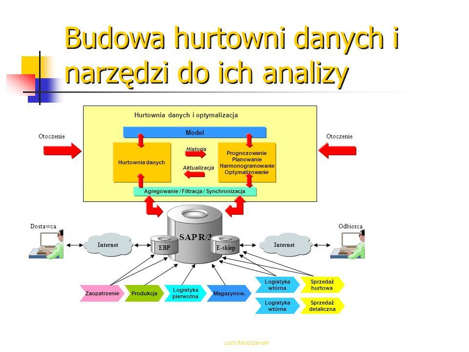 Lech Barszczewski Standardy Rynki prywatne Rynki publiczne E-Sklep E-zaopatrzenie Portal korporacyjny Podstawowe: Monitor transakcyjny System bazy danych EAI Middleware Integracja ze środowiskami partnerów Zarządzanie uprawnieniami i dostępem Workflow Inicjatywy E-biznesowe Serwisy aplikacyjne