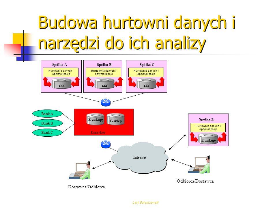 Lech Barszczewski Archiwizacja Wskazane aby: Wdrażanie kolejnego etapu nie wymagało zmiany dotychczas eksploatowanych rozwiązań Coraz silniejsze oparcie się na aplikacji ERP wymaga lepszego zabezpieczenia danych W dalszych krokach rozwiązania sprzętowe i mechanizmy zawarte w aplikacjach już nie wystarczają Zarządzanie informacją Archiwizacja danych z innych aplikacji Archiwizacja dokumentów R/3 Archiwizacja danych R/3 Odtwarzanie po awarii Replikacja Odtwarzanie Bakapu