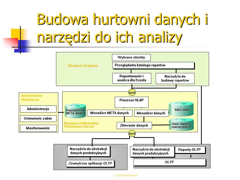 Lech Barszczewski Program Archiwizacyjny Pliki archiwizacyjne Baza danych R/3 Przeniesienie niewykorzystywanych już danych z bazy danych do plików archiwizacyjnych Archiwizacja