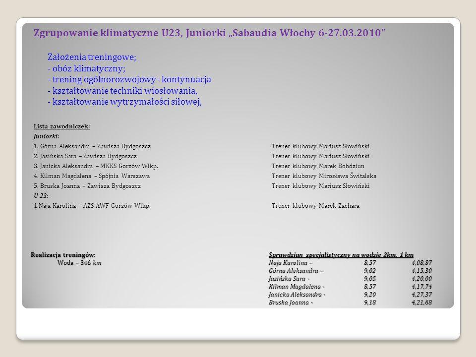 Realizacja treningów: Sprawdzian specjalistyczny na wodzie 2km, 1 km Woda – 346 kmNaja Karolina – 8,574,08,87 Górna Aleksandra – 9,024,15,30 Jasińska Sara - 9,054,20,00 Kilman Magdalena - 8,574,17,74 Janicka Aleksandra - 9,204,27,37 Bruska Joanna - 9,184,21,68 Zgrupowanie klimatyczne U23, Juniorki Sabaudia Włochy 6-27.03.2010 Założenia treningowe; - obóz klimatyczny; - trening ogólnorozwojowy - kontynuacja - kształtowanie techniki wiosłowania, - kształtowanie wytrzymałości siłowej, Lista zawodniczek: Juniorki: 1.