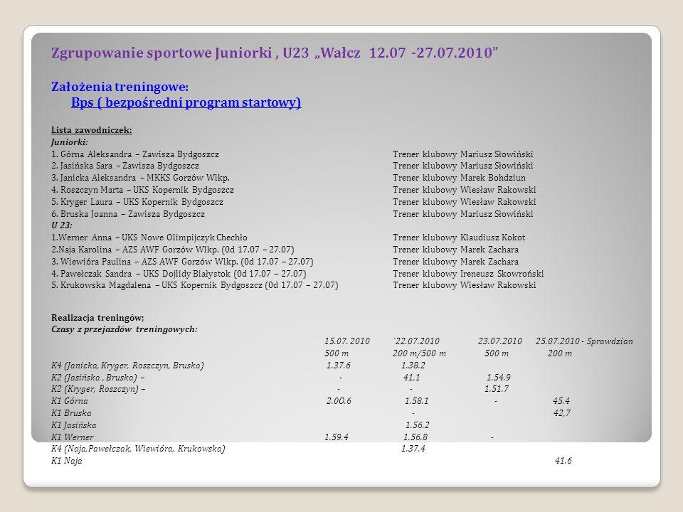 START GŁÓWNY Mistrzostwa Europy U 23 i Juniorów 29.06 – 1.07.2010 U 23 K1 500 m Anna Werner 2.02.270 10 miejsce K2 500 m Naja Karolina / Sandra Pawełczak – 1.45.497 Brązowy Medal K4 500 m Naja Karolina / Sandra Pawełczak / Wiewióra Paulina / Krukowska Magdalena - 1.39.235 Złoty Medal K1 200 m Naja Karolina – 44.269 4 miejsce K2 200 m Werner Anna / Krukowska Magdalena – 39.165 4 miejsce K1 1000 m Anna Werner4.20.793 półfinał K2 1000 m Wiewióra Paulina / Krukowska Magdalena – 3.40.434 Srebrny medal Juniorki K1 500 m Górna Aleksandra – 2.02.260 8 miejsce K2 500 m Bruska Joanna / Jasińska Sara – 1.51.548 7 miejsce K4 500 m Janicka Aleksandra / Kryger Laura / Roszczyn Marta / Bruska Joanna – 1.38.456 4 miejsce K1 200 m Bruska Joanna – 44.935 5 miejsce K2 200 m Jasińska Sara / Górna Aleksandra – 43.455 7 miejsce K1 1000 m Górna Aleksandra –4.07.294 6 miejsce K2 1000 m Kryger Laura / Roszczyn Marta – 3.47.279 7 miejsce