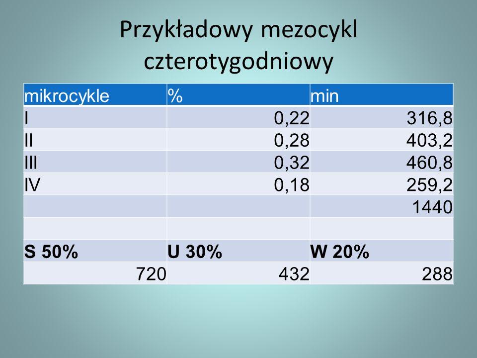 Przykładowy mezocykl czterotygodniowy mikrocykle%min I0,22316,8 II0,28403,2 III0,32460,8 IV0,18259,2 1440 S 50%U 30%W 20% 720432288