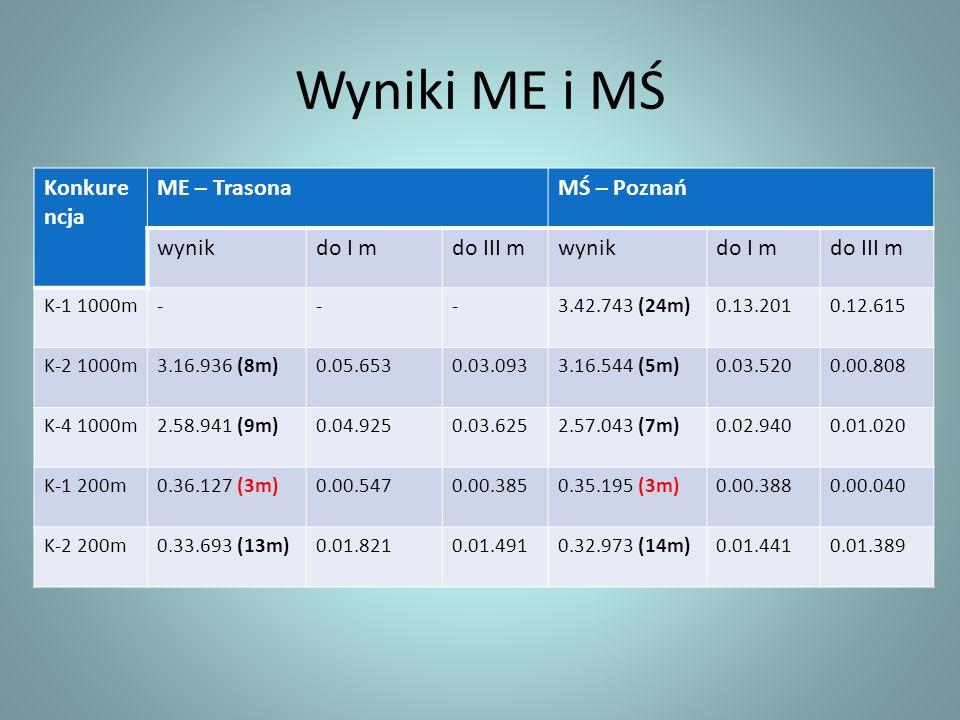 Wyniki ME i MŚ Konkure ncja ME – TrasonaMŚ – Poznań wynikdo I mdo III mwynikdo I mdo III m K-1 1000m---3.42.743 (24m)0.13.2010.12.615 K-2 1000m3.16.93