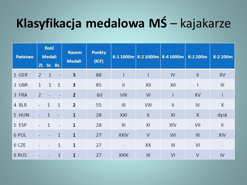 Klasyfikacja medalowa MŚ – kajakarze Państwo Ilość Medali Zł. Sr. Br. Razem Medali Punkty (ICF) K-1 1000mK-2 1000mK-4 1000mK-1 200m K-2 200m 1 GER2 1
