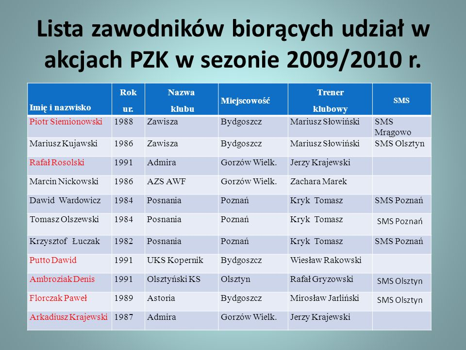 Lista zawodników biorących udział w akcjach PZK w sezonie 2009/2010 r. Imię i nazwisko Rok ur. Nazwa klubu Miejscowość Trener klubowy SMS Piotr Siemio