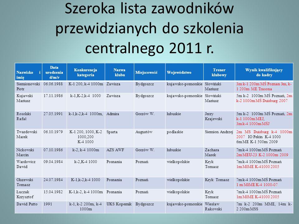 Szeroka lista zawodników przewidzianych do szkolenia centralnego 2011 r. Nazwisko i imię Data urodzenia d/m/r Konkurencja kategoria Nazwa klubu Miejsc