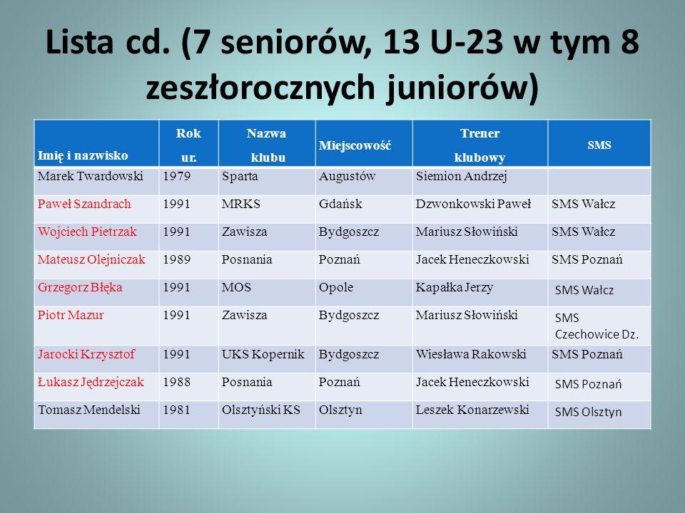 Lista cd. (7 seniorów, 13 U-23 w tym 8 zeszłorocznych juniorów) Imię i nazwisko Rok ur. Nazwa klubu Miejscowość Trener klubowy SMS Marek Twardowski197