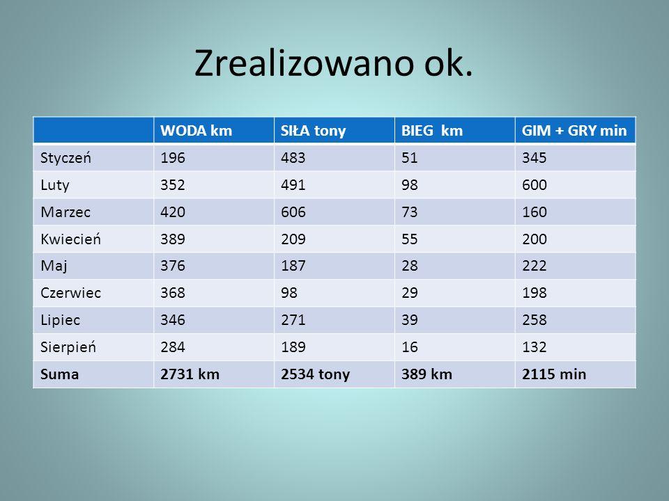 K-1 200m Piotr Siemionowski 1988 r.Zadanie wynikowe 3-8 realizacja 3-miejsce.